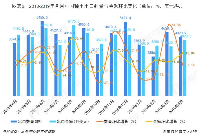 图表6:2018-2019年各月中国稀土出口数量与金额环比变化(单位:%,美元/吨)