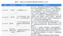 2019年智能制造产业政策汇总(最全版)