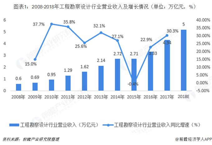 图表1:2008-2018年工程勘察设计行业营业收入及增长情况(单位:万亿元,%)