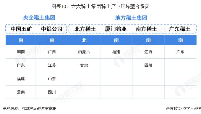 图表10:六大稀土集团稀土产业区域整合情况