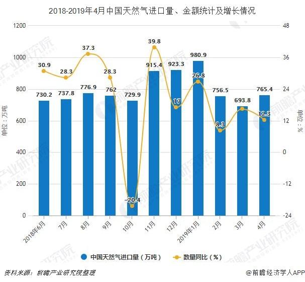 2018-2019年4月中国天然气进口量、金额统计及增长情况
