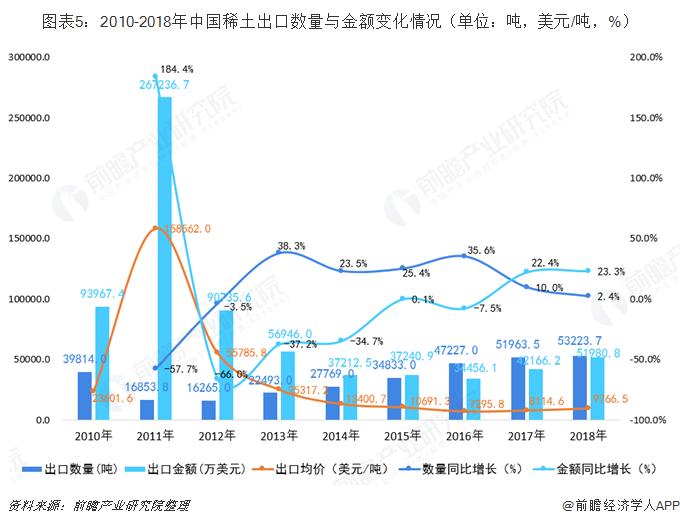 图表5:2010-2018年中国稀土出口数量与金额变化情况(单位:吨,美元/吨,%)