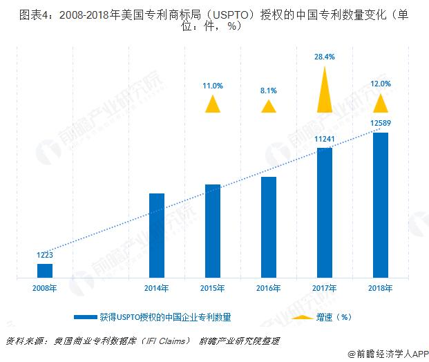 图表4:2008-2018年美国专利商标局(USPTO)授权的中国专利数量变化(单位:件,%)