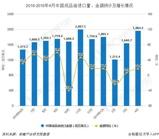 2018-2019年4月中国成品油进口量、金额统计及增长情况