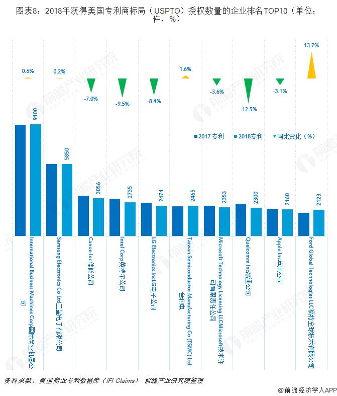 图表8:2018年获得美国专利商标局(USPTO)授权数量的企业排名TOP10(单位:件,%)