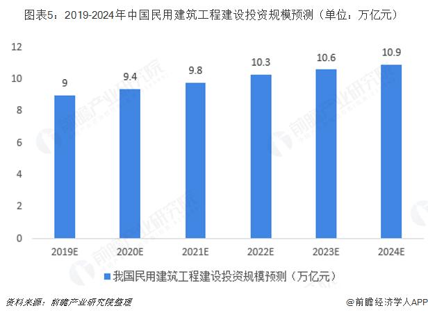 图表5:2019-2024年中国民用建筑工程建设投资规模预测(单位:万亿元)