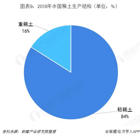 图表9:2018年中国稀土生产结构(单位:%)