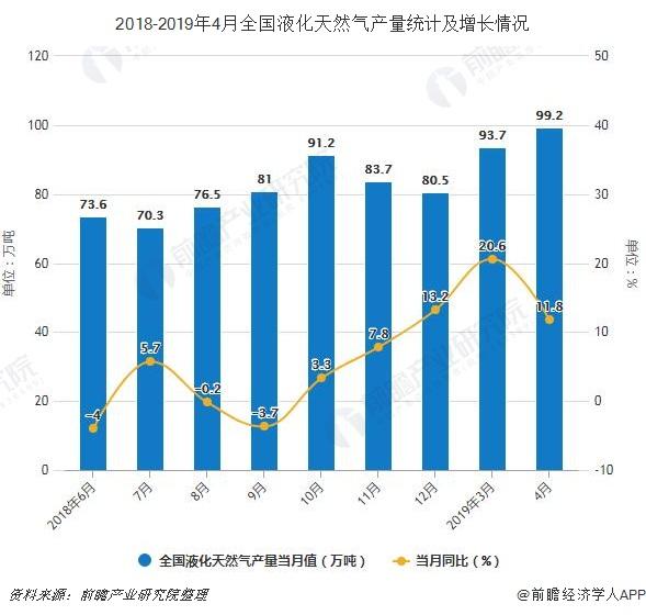 2018-2019年4月全国液化天然气产量统计及增长情况