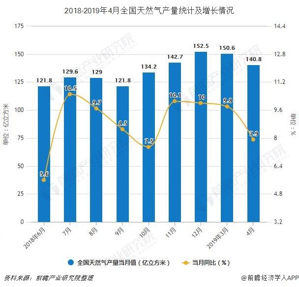 2018-2019年4月全国天然气产量统计及增长情况