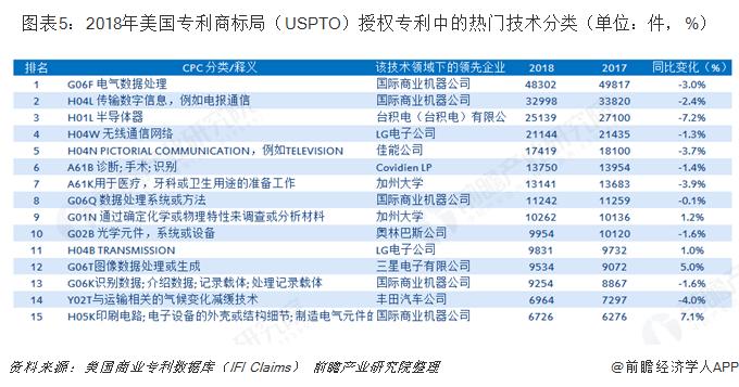 图表5:2018年美国专利商标局(USPTO)授权专利中的热门技术分类(单位:件,%)