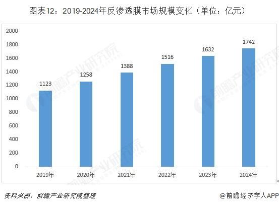 图表12:2019-2024年反渗透膜市场规模变化(单位:亿元)