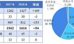 2018年<em>村镇</em><em>银行</em>的收购现状与发展趋势:中银富登是大赢家【组图】