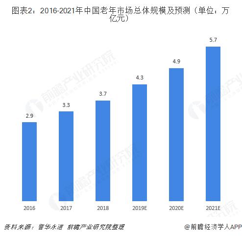 圖表2:2016-2021年中國老年市場總體規模及預測(單位:萬億元)