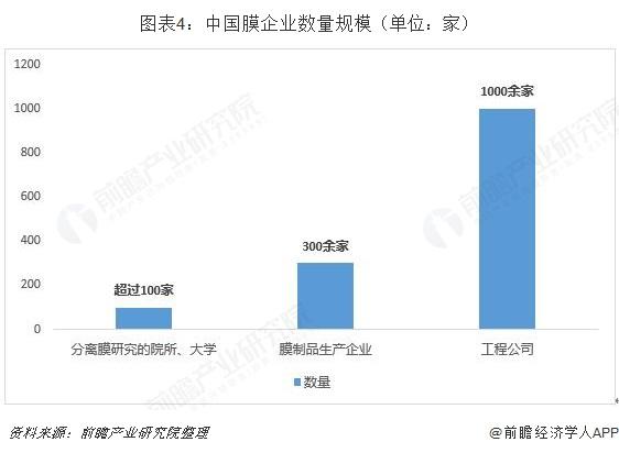图表4:中国膜企业数量规模(单位:家)