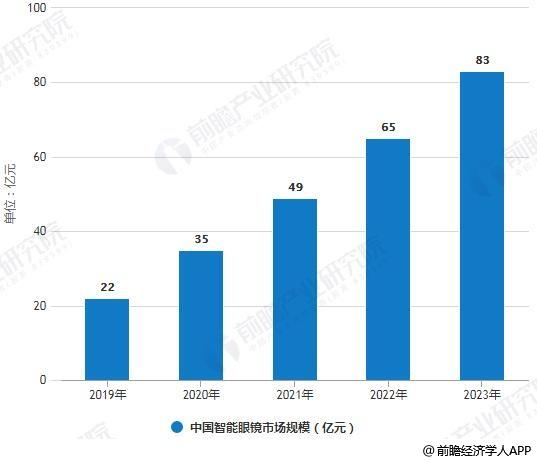 2019-2023年中国智能眼镜市场规模情况及预测