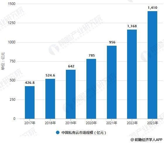 2017-2023年中国私有云市场规模统计情况及预测