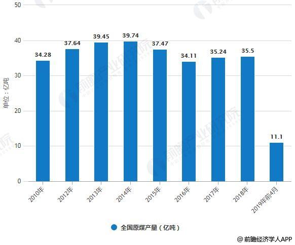 2010-2019年前4月全國原煤産量統計情況