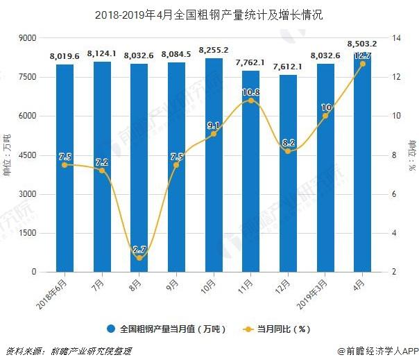 2018-2019年4月全国粗钢产量统计及增长情况