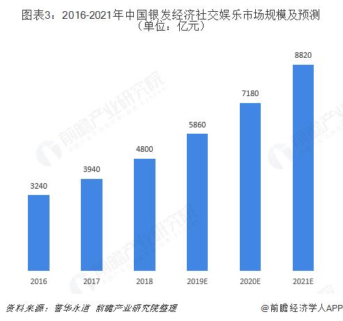 圖表3:2016-2021年中國銀發經濟社交娛樂市場規模及預測(單位:億元)