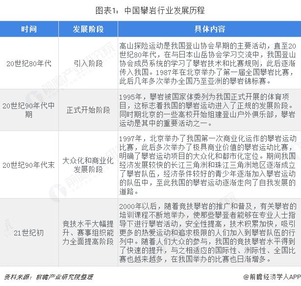 圖表1:中國攀巖行業發展歷程