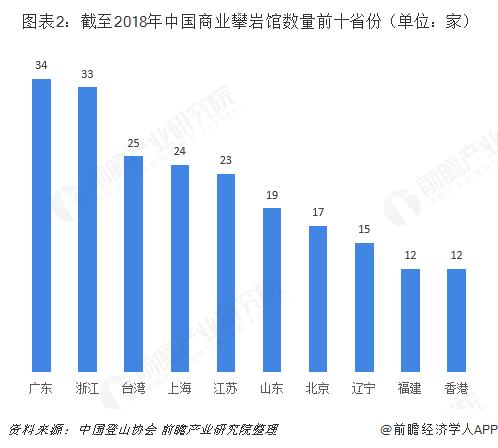 圖表2:截至2018年中國商業攀巖館數量前十省份(單位:家)