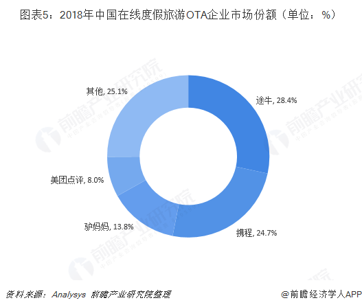 图表5:2018年中国在线度假旅游OTA企业市场份额(单位:%)