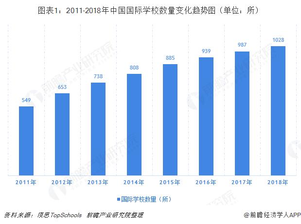 图表1:2011-2018年中国国际学校数量变化趋势图(单位:所)