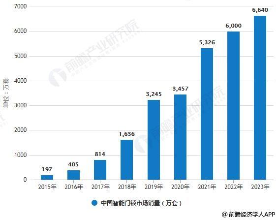 2015-2023年中国智能门锁市场容量测算情况