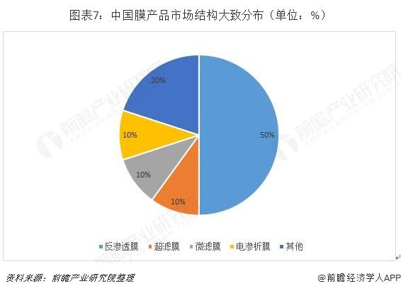 图表7:中国膜产品市场结构大致分布(单位:%)