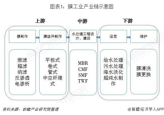 图表1:膜工业产业链示意图