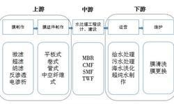 預見2019:《中國膜產業全景圖譜》(附:市場現狀、競爭格局、發展前景等)!