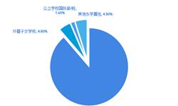 哪一所学校最受欢迎?2018年上海国际学校密度最高 上中国际跃居胡润百强榜之首