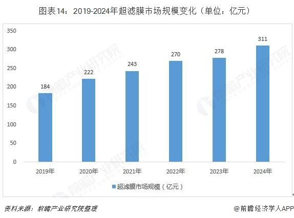 图表14:2019-2024年超滤膜市场规模变化(单位:亿元)