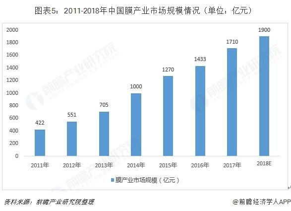 图表5:2011-2018年中国膜产业市场规模情况(单位:亿元)