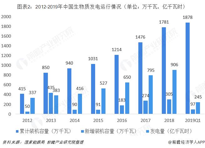 图表2:2012-2019年中国生物质发电运行情况(单位:万千瓦,亿千瓦时)
