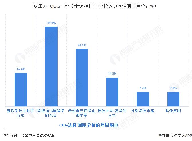 图表7:CCG一份关于选择国际学校的原因调研(单位:%)