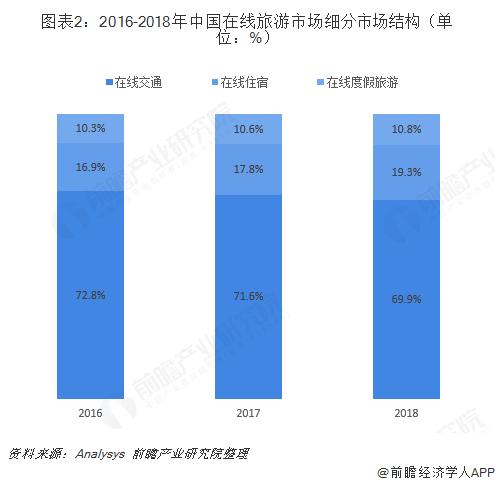 图表2:2016-2018年中国在线旅游市场细分市场结构(单位:%)