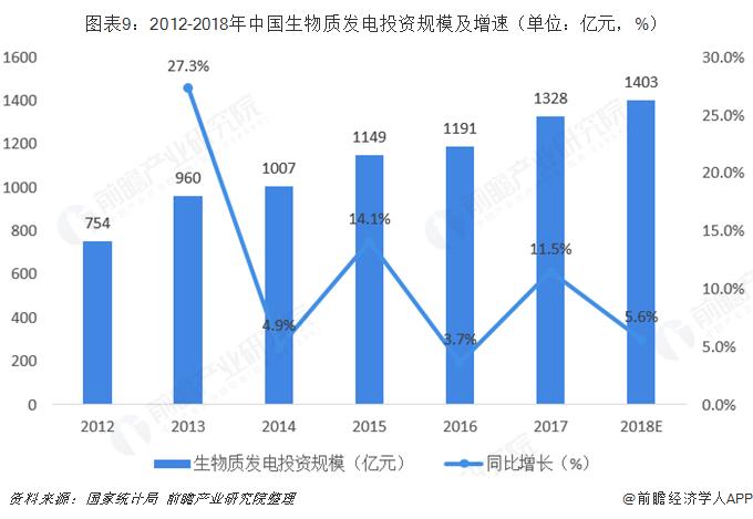 图表9:2012-2018年中国生物质发电投资规模及增速(单位:亿元,%)