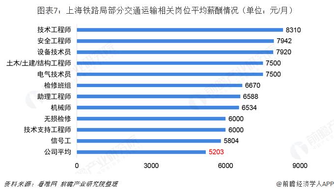 图表7:上海铁路局部分交通运输相关岗位平均薪酬情况(单位:元/月)