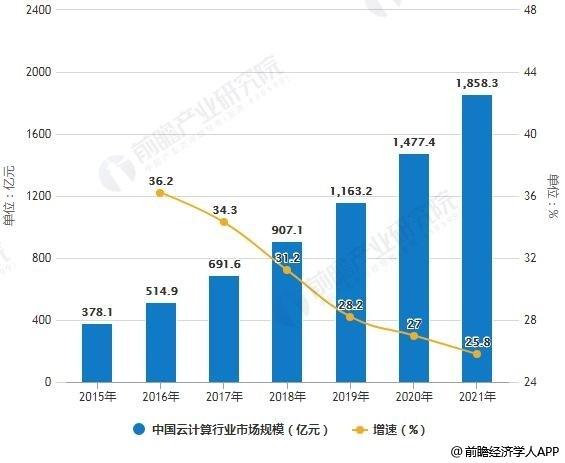 2015-2021年中国云计算行业市场规模统计及增长情况预测