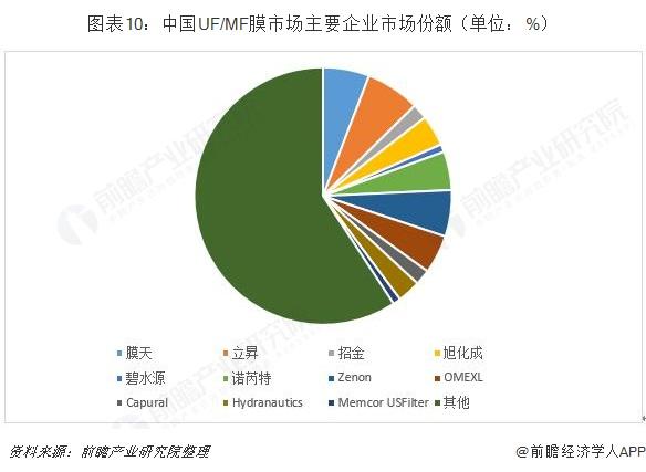 图表10:中国UF/MF膜市场主要企业市场份额(单位:%)