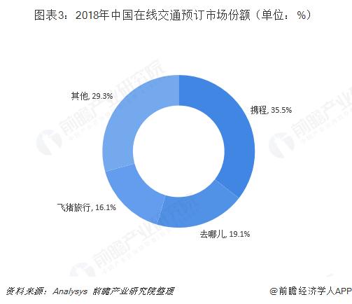图表3:2018年中国在线交通预订市场份额(单位:%)