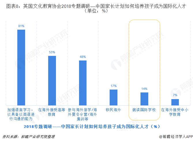 图表8:英国文化教育协会2018专题调研——中国家长计划如何培养孩子成为国际化人才(单位:%)