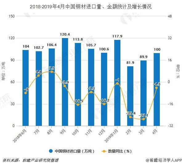 2018-2019年4月中国钢材进口量、金额统计及增长情况