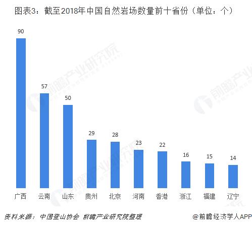 圖表3:截至2018年中國自然巖場數量前十省份(單位:個)