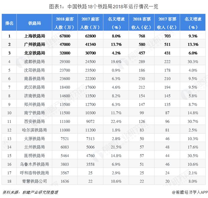图表1:中国铁路18个铁路局2018年运行情况一览