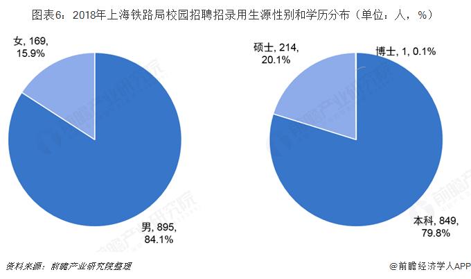 图表6:2018年上海铁路局校园招聘招录用生源性别和学历分布(单位:人,%)