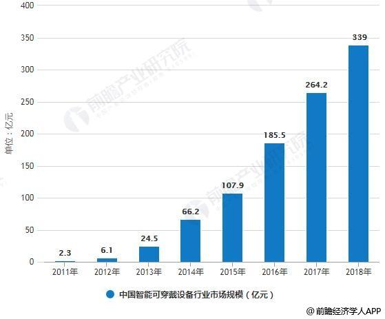 2011-2018年中国智能可穿戴设备行业市场规模情况及预测