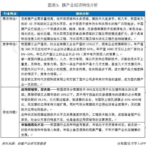 图表3:膜产业经济特性分析
