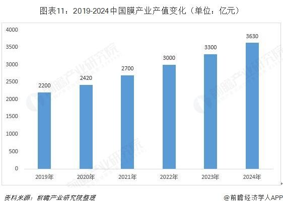 图表11:2019-2024中国膜产业产值变化(单位:亿元)